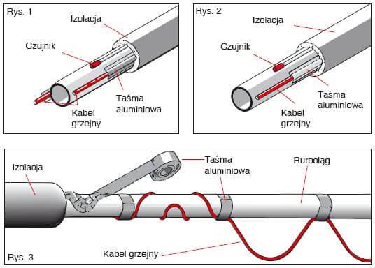 Ogrzewanie rur i rurociągów