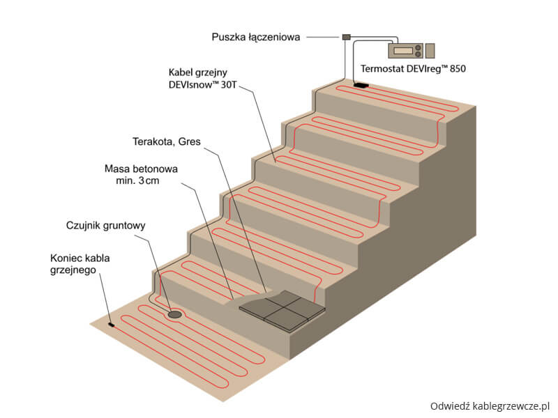 elektryczne ogrzewanie schodów zewnętrznych