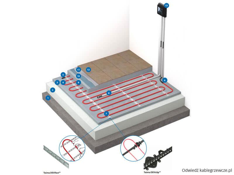Elektryczne ogrzewanie podłogowe - Kabel grzejny w podłodze betonowej